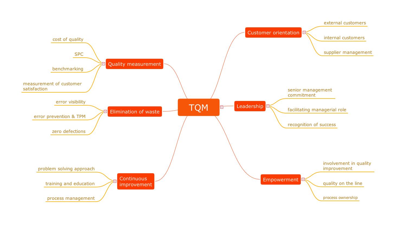 Quality mindmap - TQM