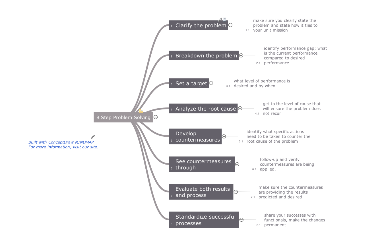 Quality mindmap - 8 step problem solving