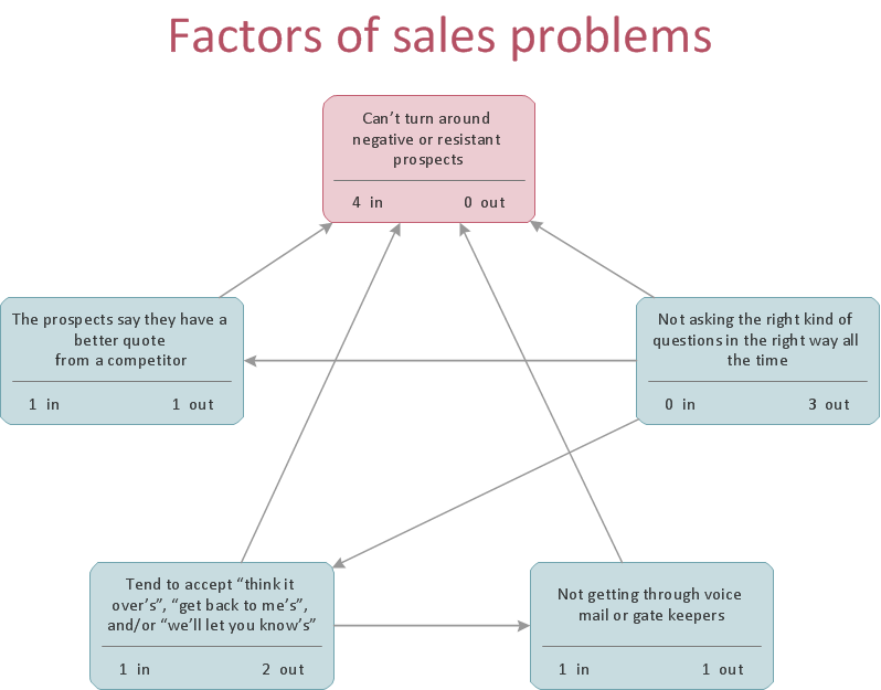 Relations diagram - Sales process - Business Diagram
