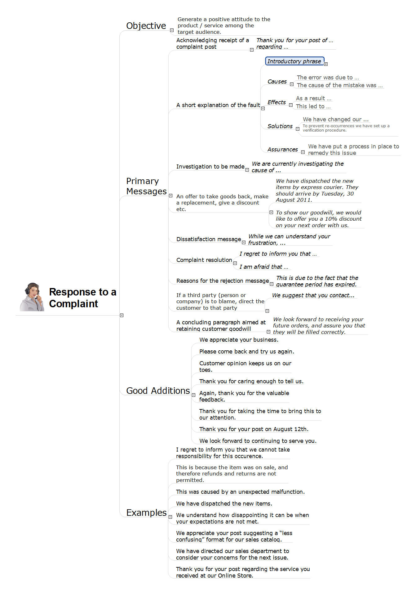 Response To Complaint Flowchart On Bank Flowchart Examples