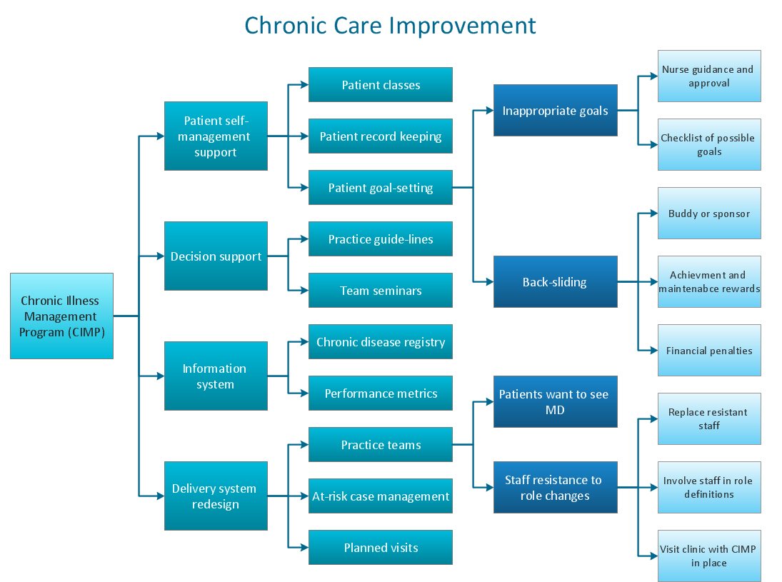 Risk diagram (process decision program chart, PDPC) - Health care - Business Diagram