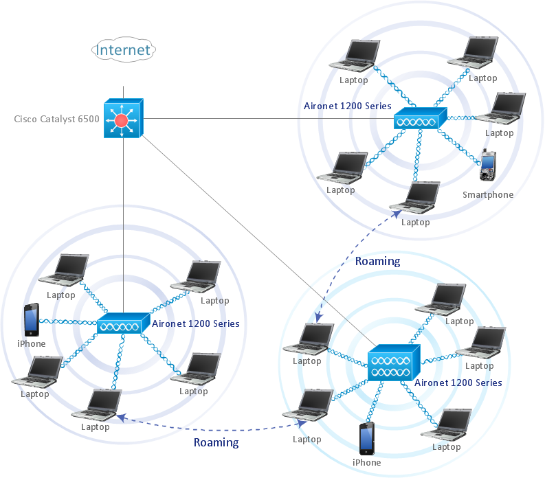 Wireless Network WLAN‎ | ConceptDraw DIAGRAM is an advanced tool for  professional network diagrams creationConceptdraw.com