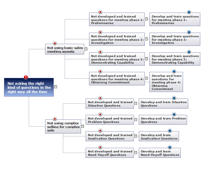 problem analysis  root cause analysis tree diagram