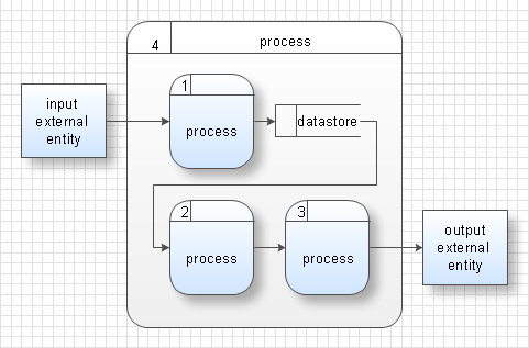 Define Entity In System Analysis And Design