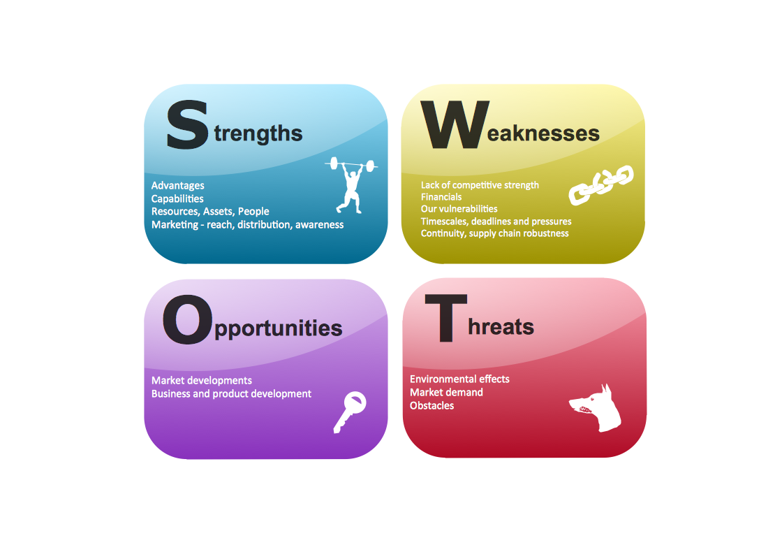 Powerpoint swot analysis template toneelgroepblik Images