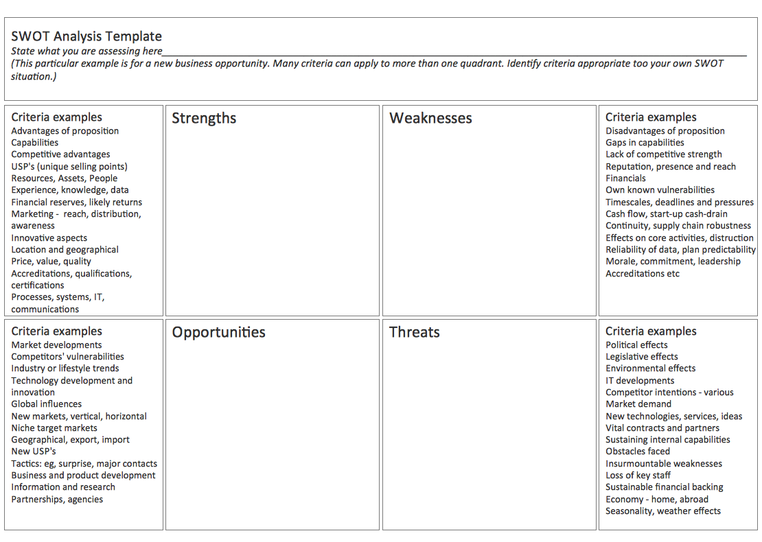 SWOT Analysis Template Using ConceptDraw PRO | SWOT Template | SWOT ...