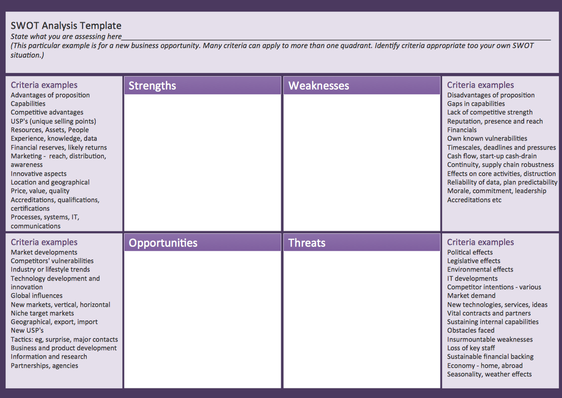 Swot analysis solution conceptdraw solution park for Capabilities analysis template