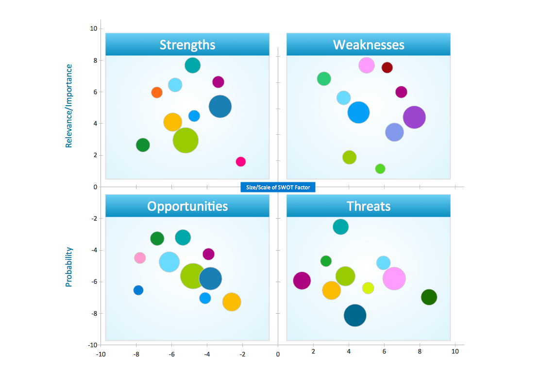 SWOT analysis positioning matrix template