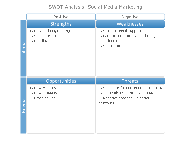 SWOT Matrix Blue Theme *
