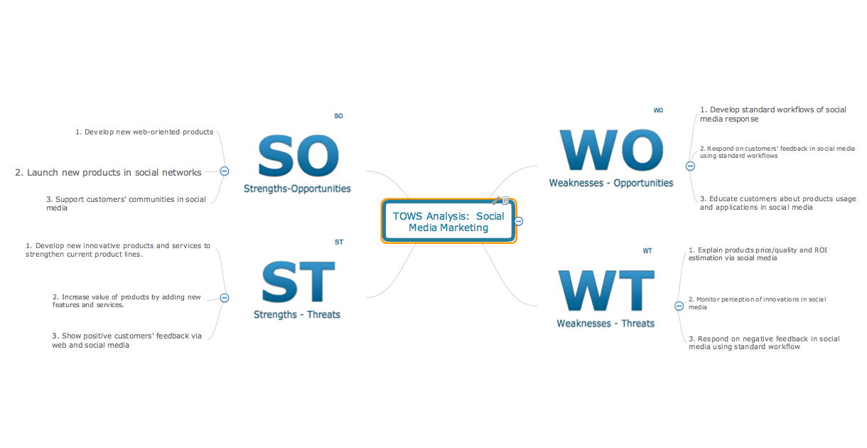 TOWS analysis mindmap sample - Social media marketing