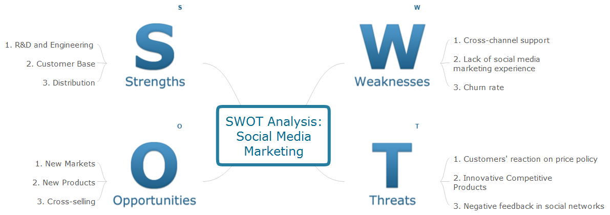 SWOT analysis mindmap - Social media marketing