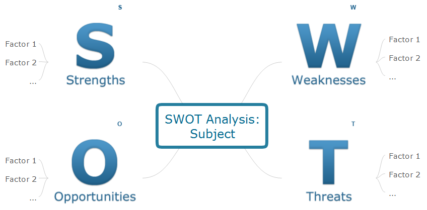 SWOT analysis - TOWS Mindmap Template