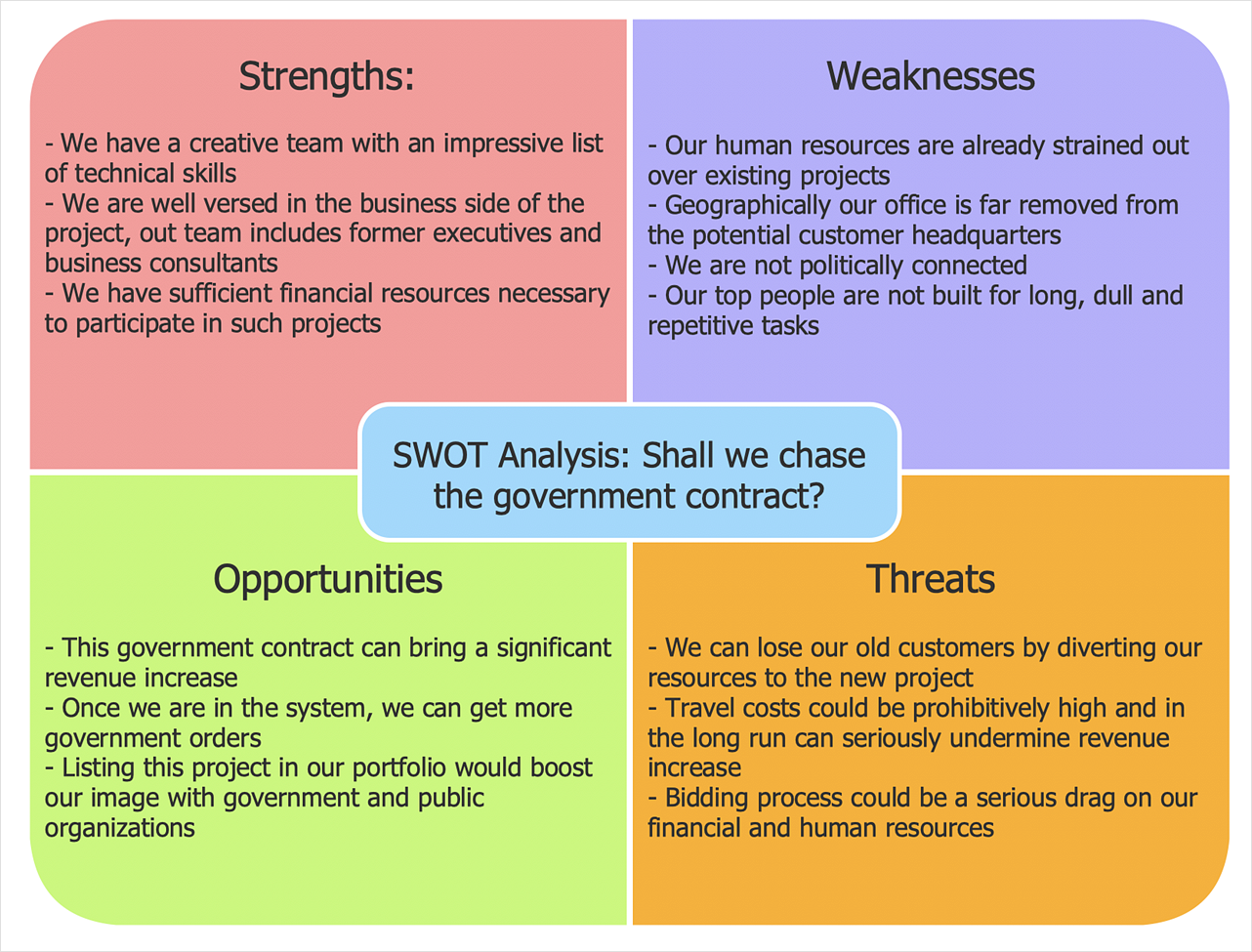 How to Create SWOT Analysis Template