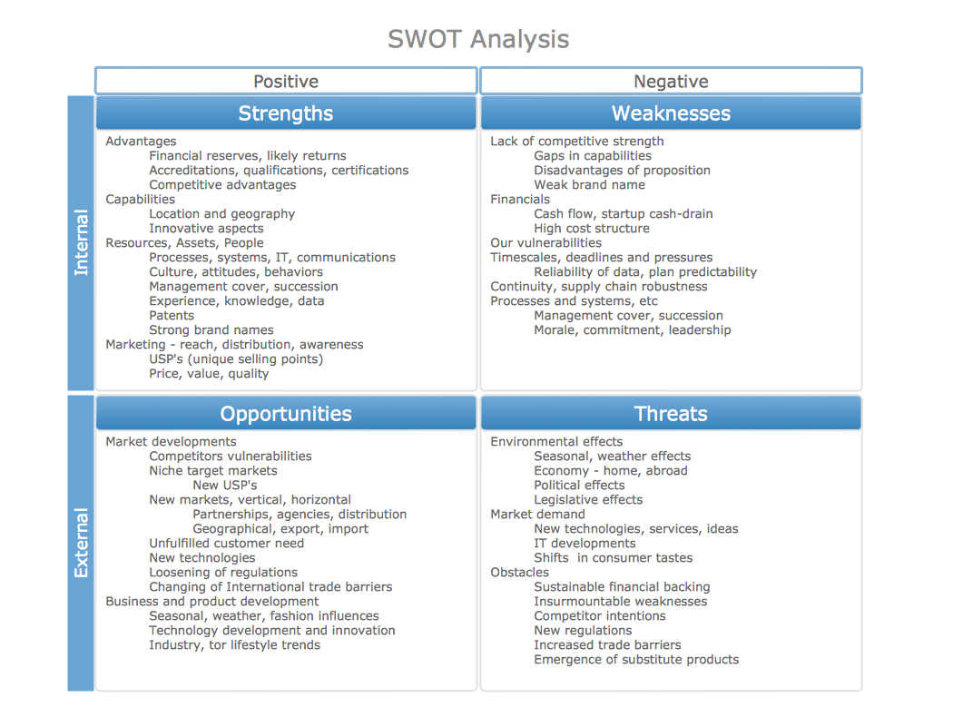 SWOT analysis matrix sample - Marketing possibilities