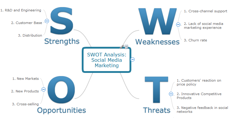 SWOT Analysis: Social Media Marketing