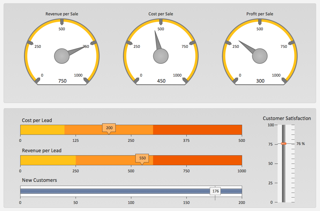 The Facts And KPIs Visualizing Sales Data To See How Your - Performance metrics dashboard template