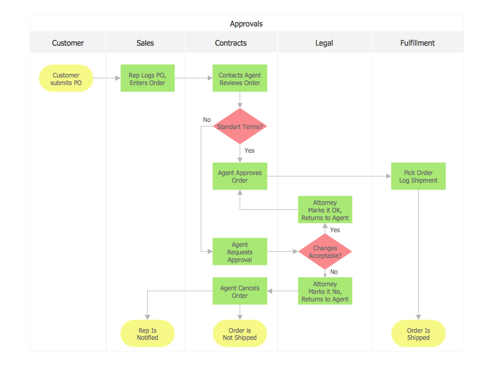 Sales Process Map Template from www.conceptdraw.com