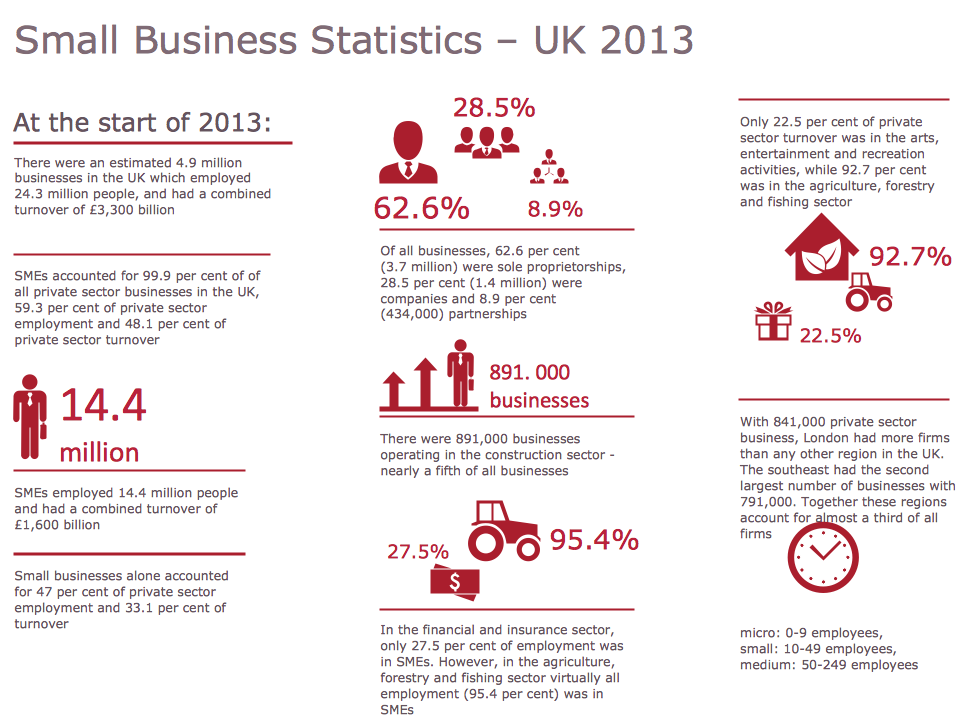 Sample Pictorial Chart — Small Business Statistics (UK 2013)