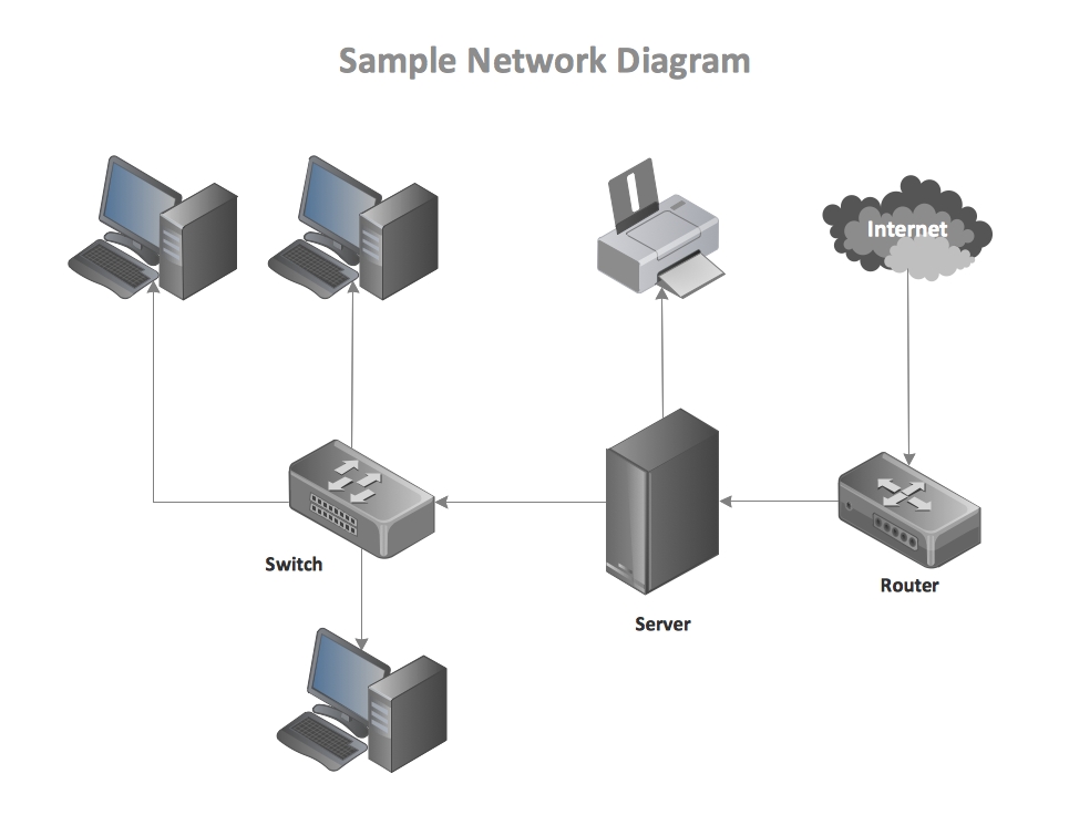 basic network diagram quickly create high quality basic network rh conceptdraw com LAN Cable Connection Diagram Ethernet Cable Wiring Guide