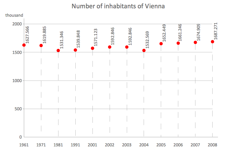Scatter chart example - Number of inhabitants of Vienna