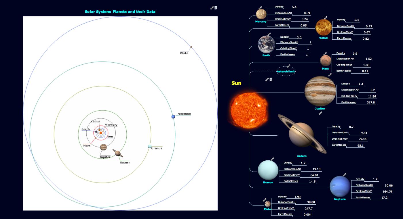 Sun Solar System
