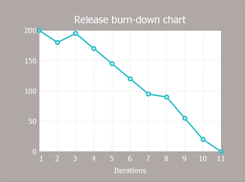 Scrum-Release-burn-down-chart