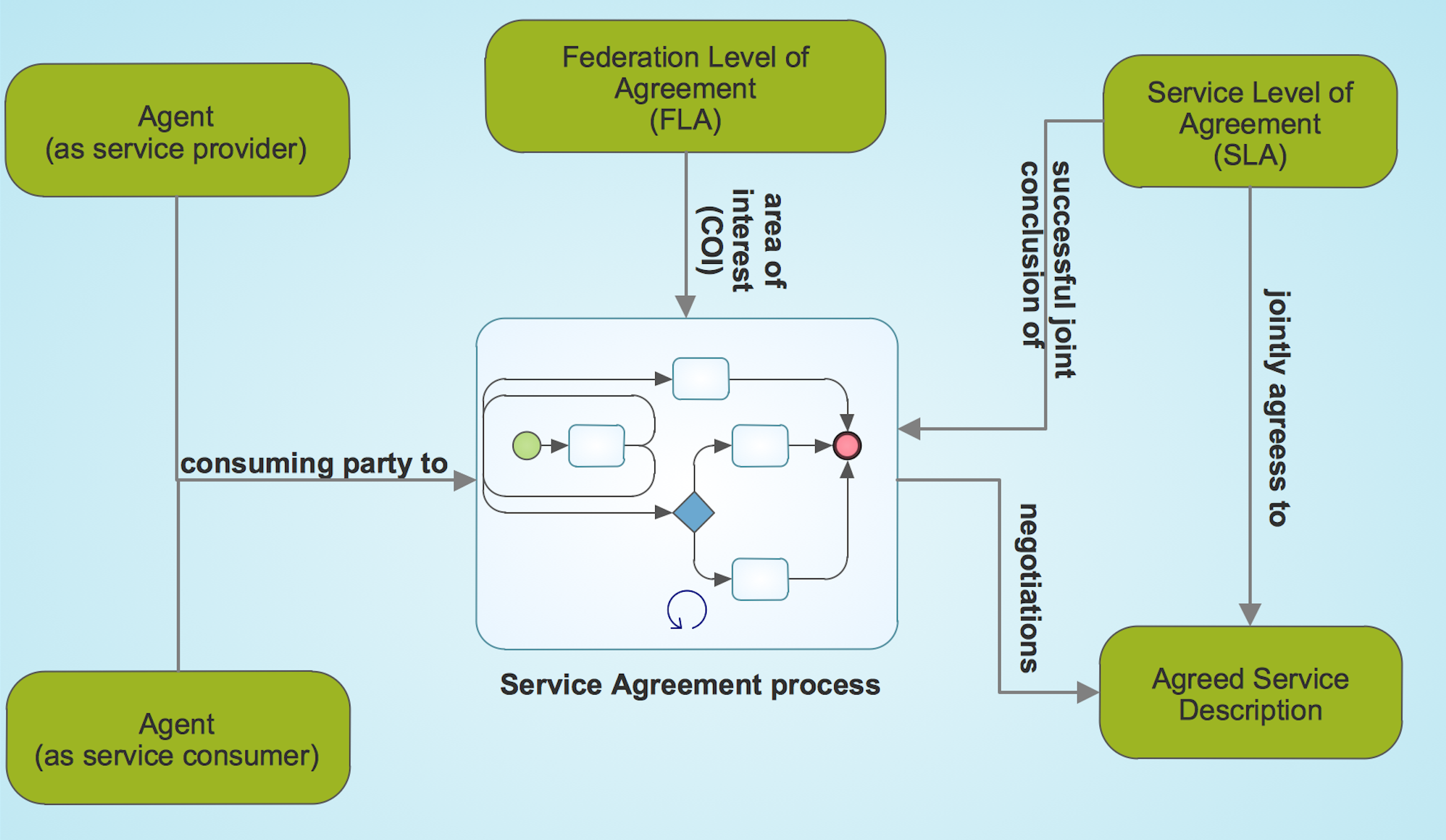 Service Agreement Process