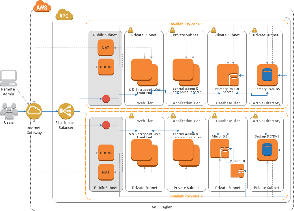 amazon web services diagrams diagramming tool for architecture    amazon web services  aws  diagram   sharepoint server reference architecture for public facing website