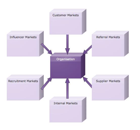 Customizable Six Markets Model Chart Template *
