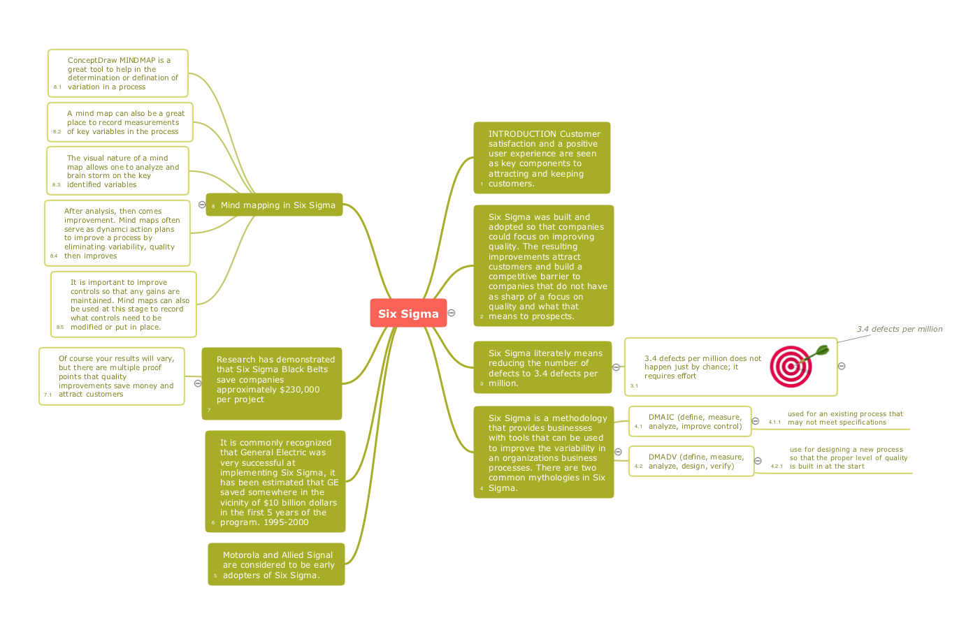 Six sigma - Quality mind map