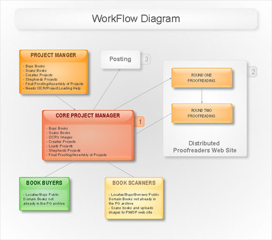 workflow diagram template   features to draw diagrams faster    software diagrams   workflow diagram  process flow diagram