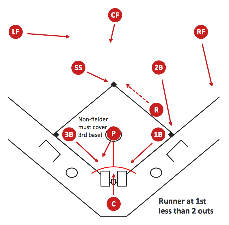 Baseball Diagram – Basic Bunt Coverage – Runner at 1st