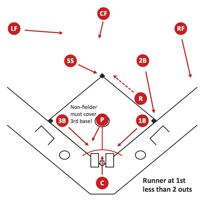 Baseball Diagram – Basic Bunt Coverage – Runner at 1st