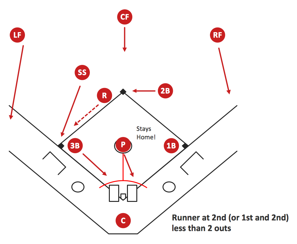 baseball diagram basic bunt coverage runner at 2nd