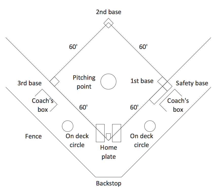 baseball field template   baseball diagram   baseball field    simple baseball field   sample