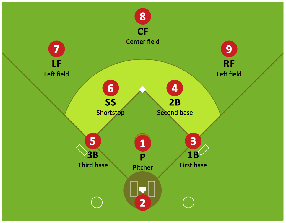 Baseball Diagram — Defence Positions *