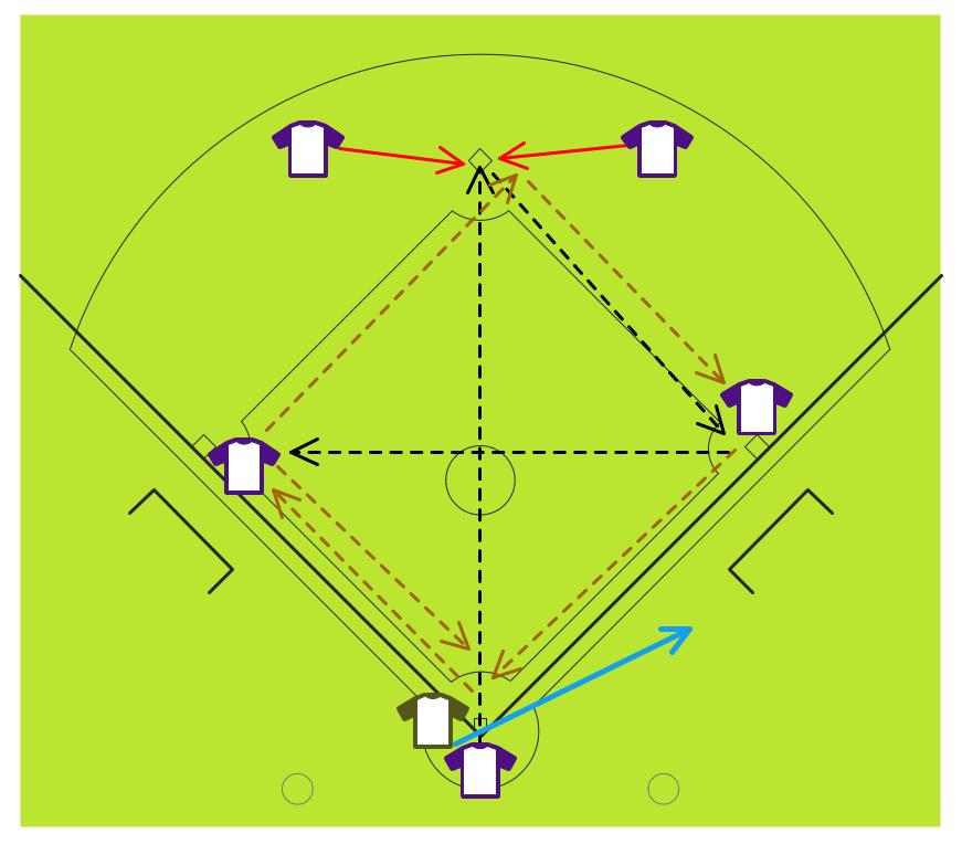 Baseball Diagram – Fielding Drill – Around the World