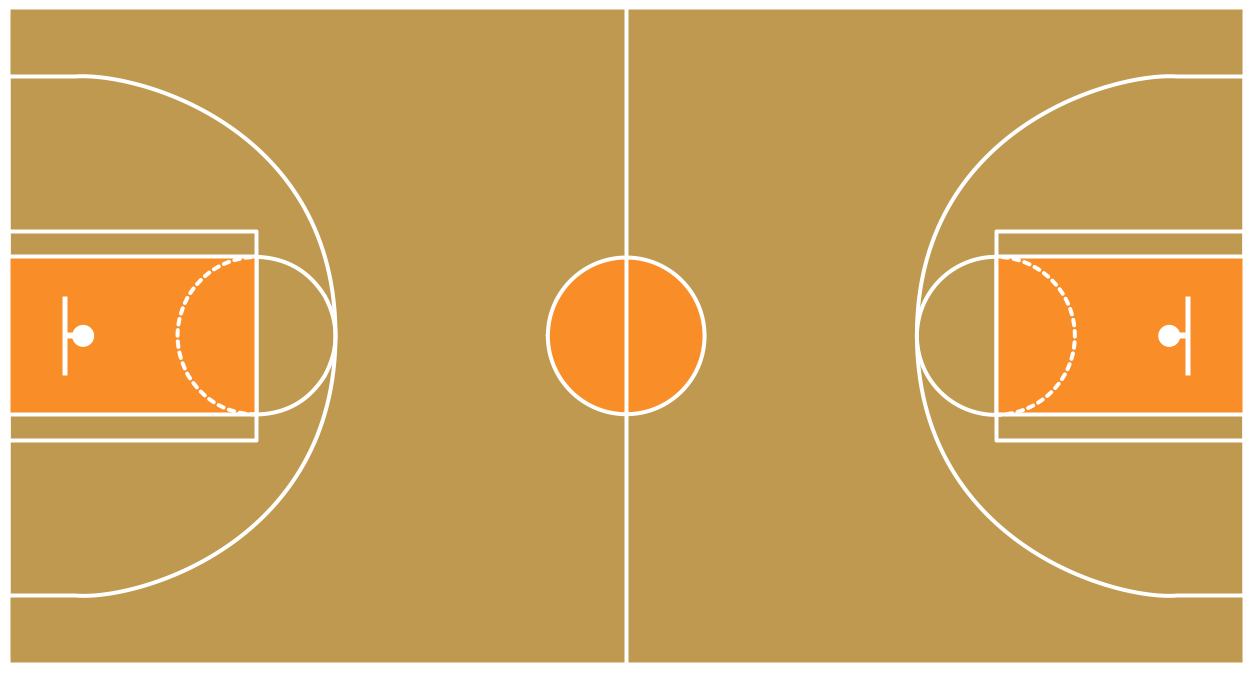Basketball court diagram and basketball positions for Basket ball court dimentions