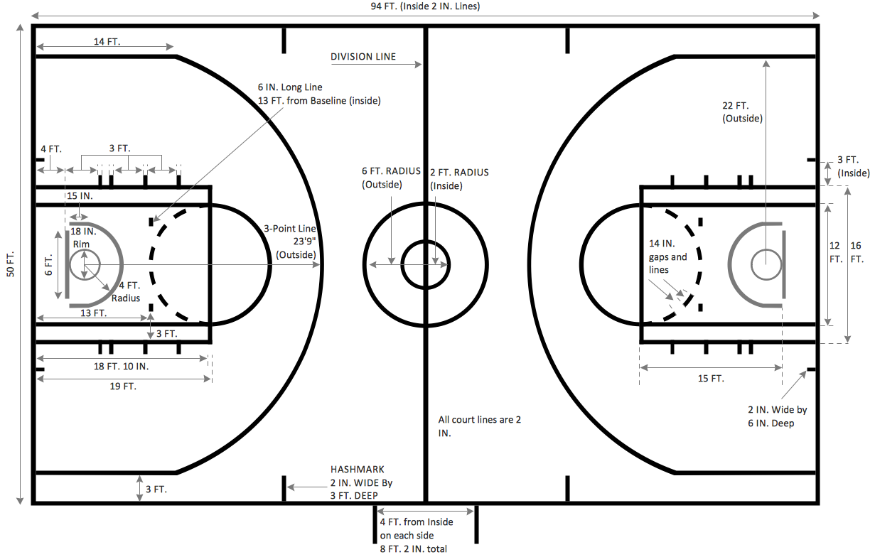 Basketball court dimensions for Basket ball court dimentions