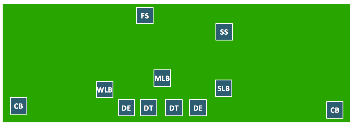 Defensive Formation – 4-3 Defense Diagram *
