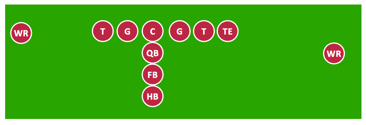 I Formation (Offense) Diagram *