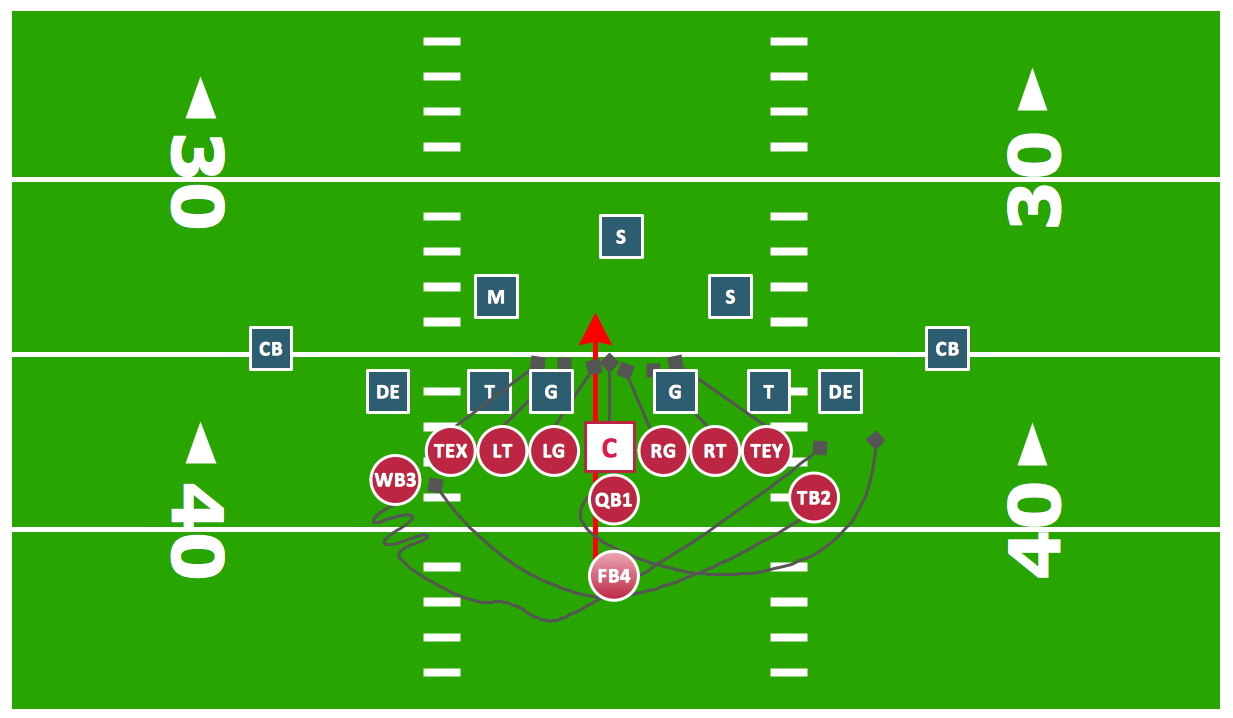 Offensive Play Double Wing Wedge Vector Graphic Diagram