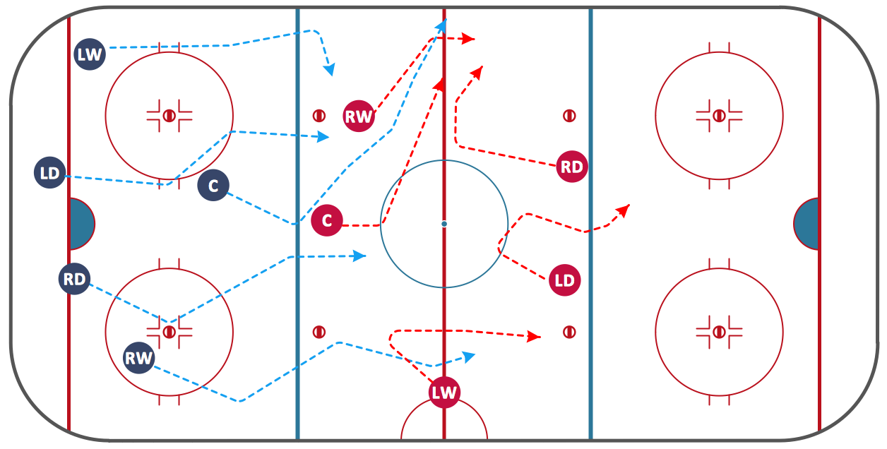 Ice Hockey Diagram – Defensive Strategy – Neutral Zone Trap