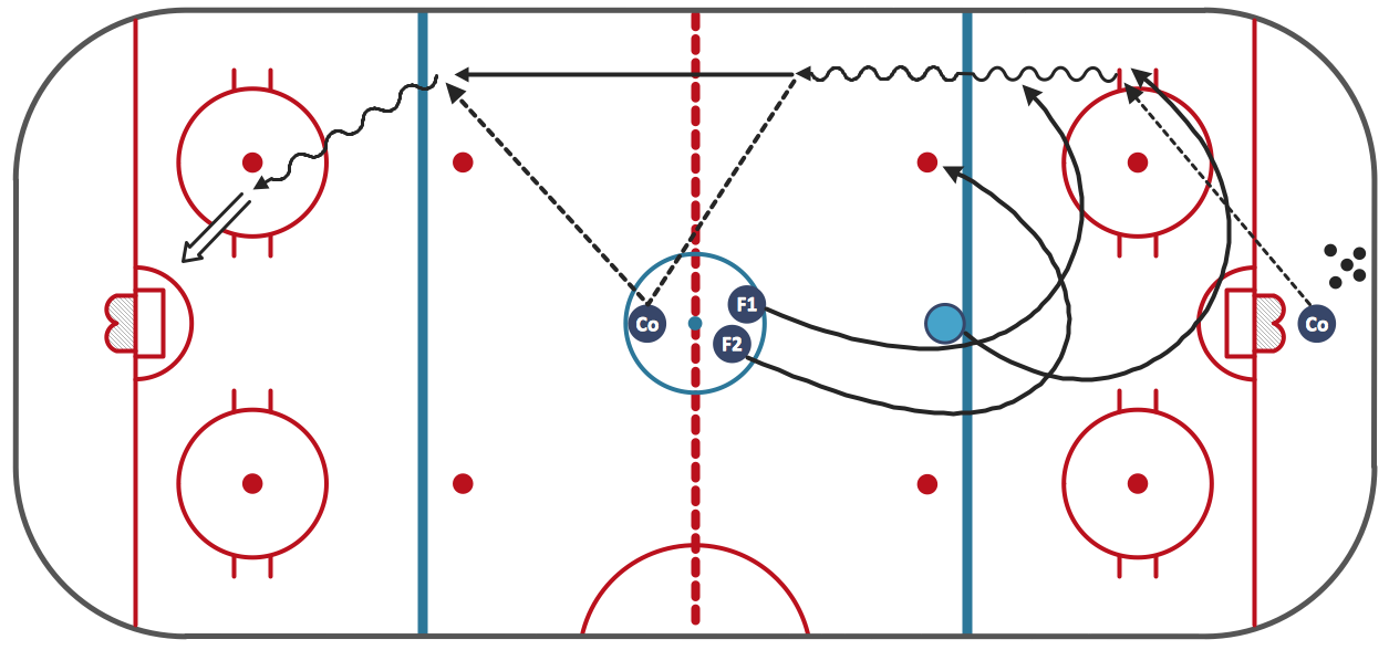 Ice Hockey Diagram – Penalty Kill Forecheck Angling Drill