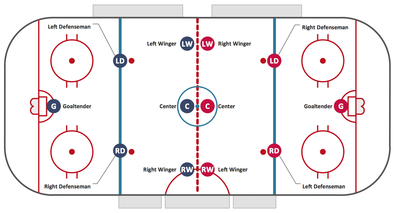 ice hockey rink dimensions   ice hockey rink diagram   ice hockey    ice hockey positions diagram