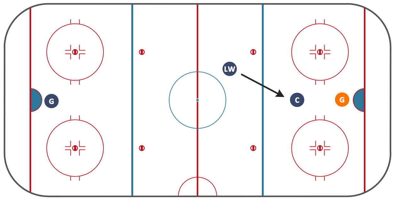 Ice Hockey Offside Diagram *