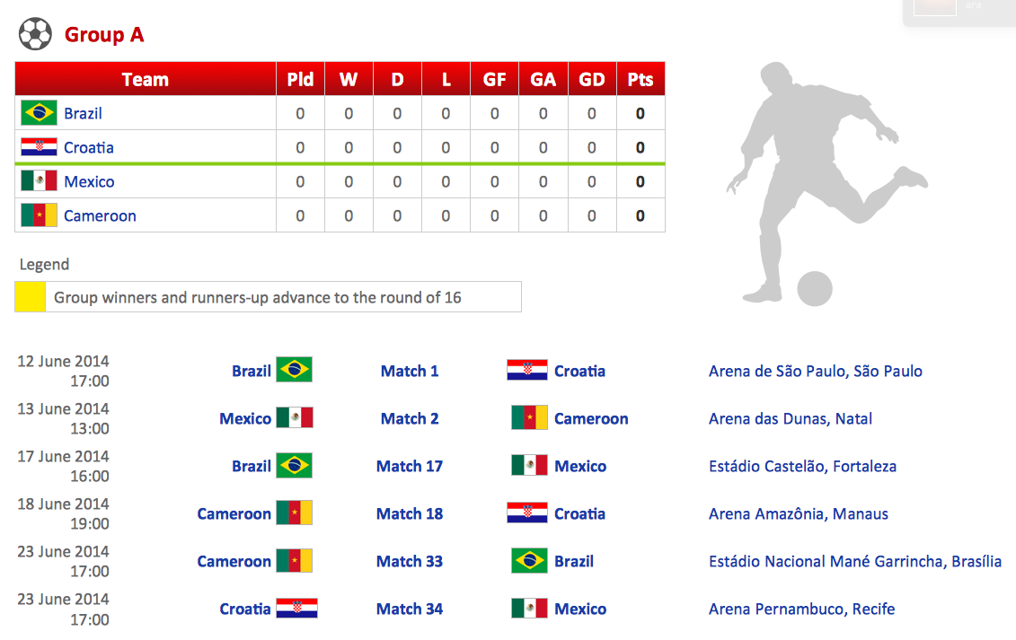 Football – 2014 FIFA World Cup Standings Group *