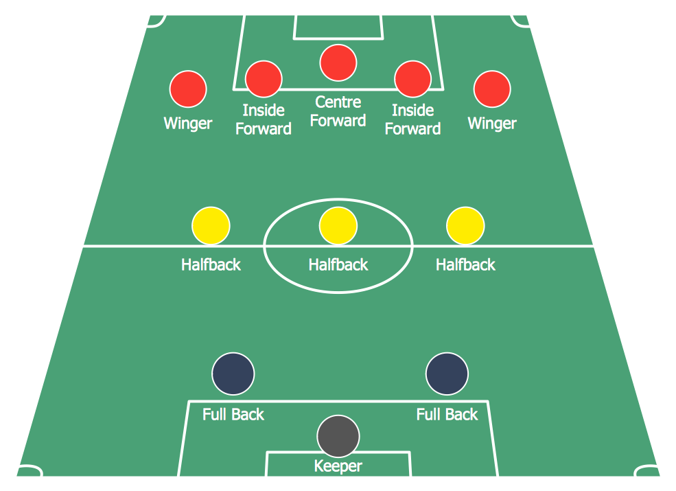 Soccer (Football) Formation *