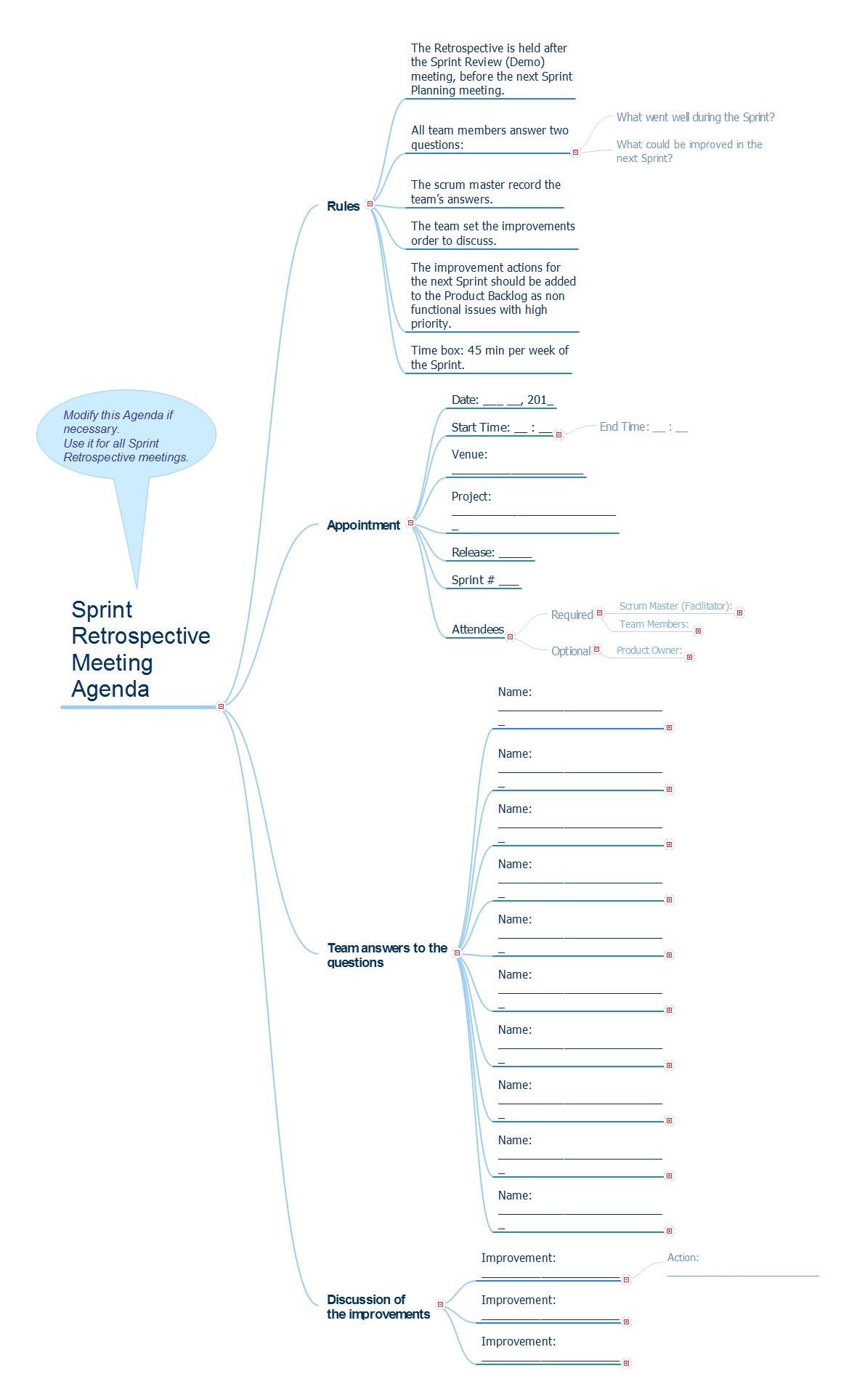 Sprint Retrospective | Audit Process Flowchart. Audit Flowchart ...