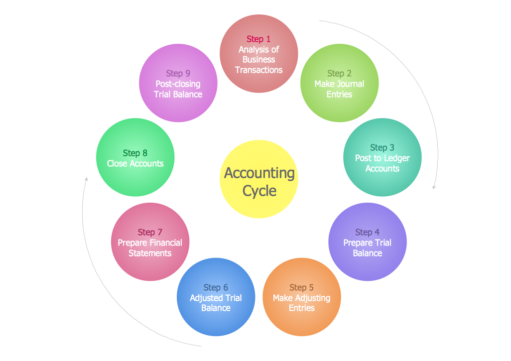 Steps In The Accounting Process How To Make An Accounting Process